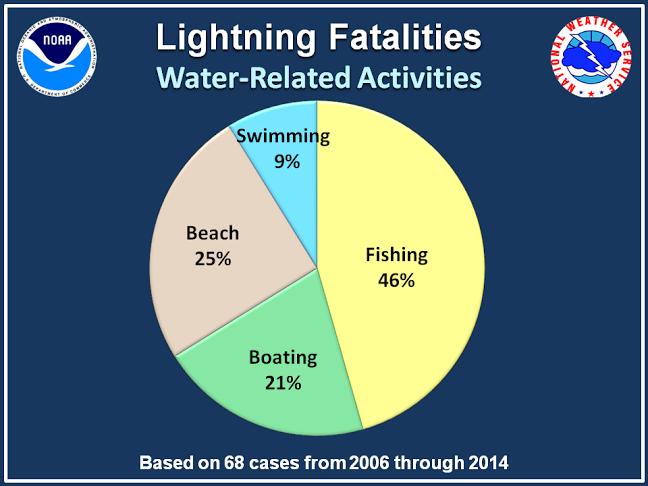 Lightning_water activities