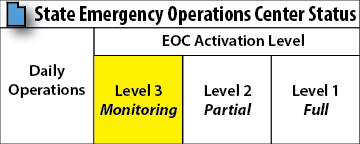info box that highlights we are at a level 3, monitoring, activation.