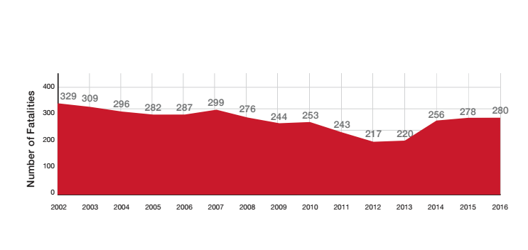 Graph shows fluctuation in traffic fatalities in Utah.