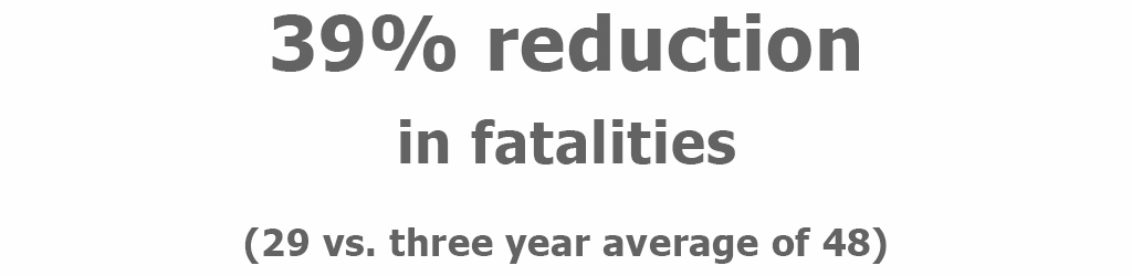UHP saw a 39% reduction in fatalities during the 100 deadliest days compared to the three year average