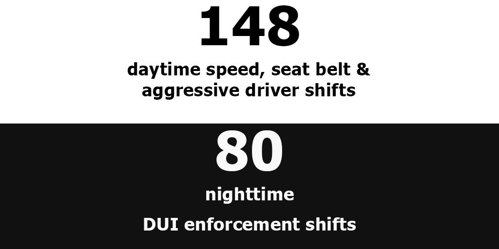 UHP troopers will work 148 daytime speed, seat belt and aggressive driver shifts and 80 nighttime DUI enforcement shifts
