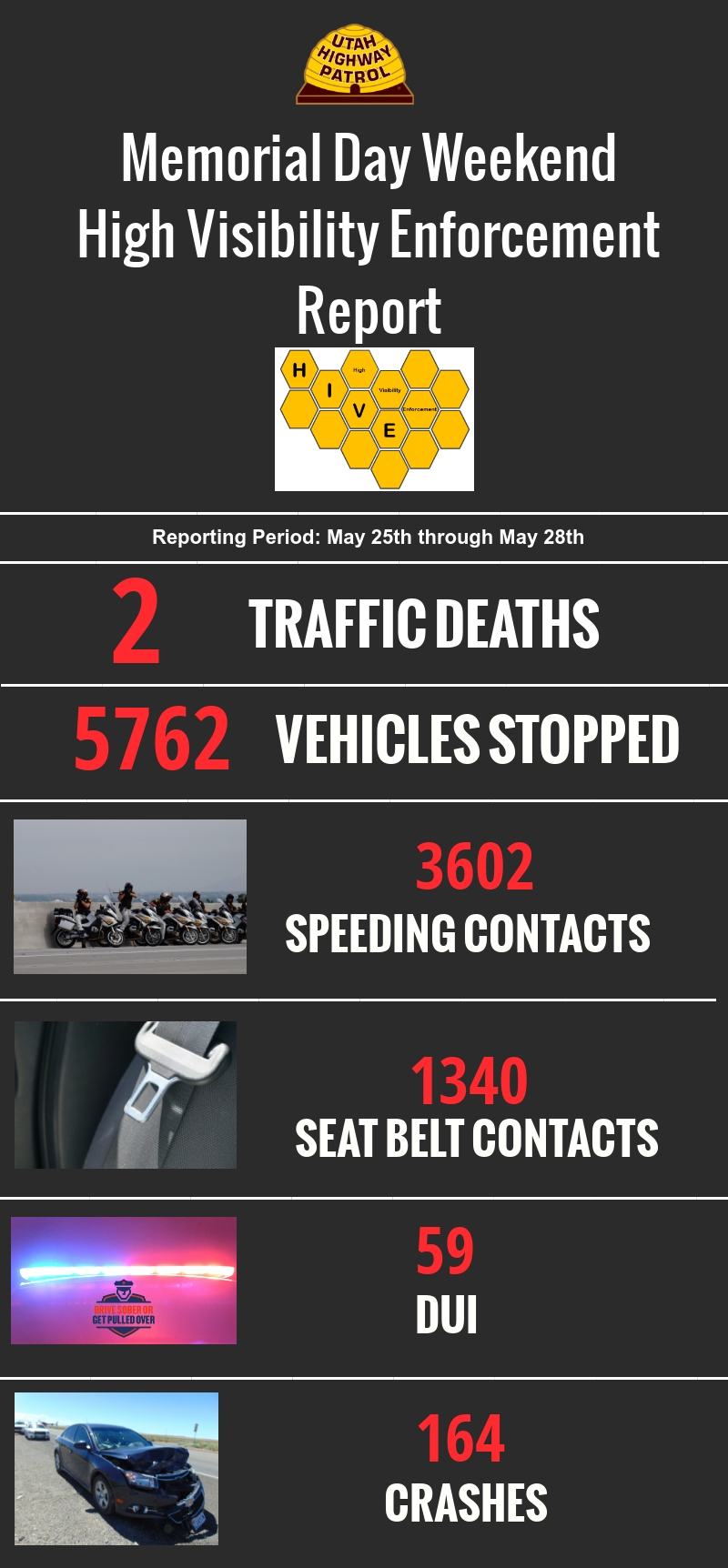 Infographic with stats from UHP's Memorial Day weekend enforcement: Stops 5762 Speed 3602 Seatbelts 1340 Dui 59 Crashes 164 Fatales 2