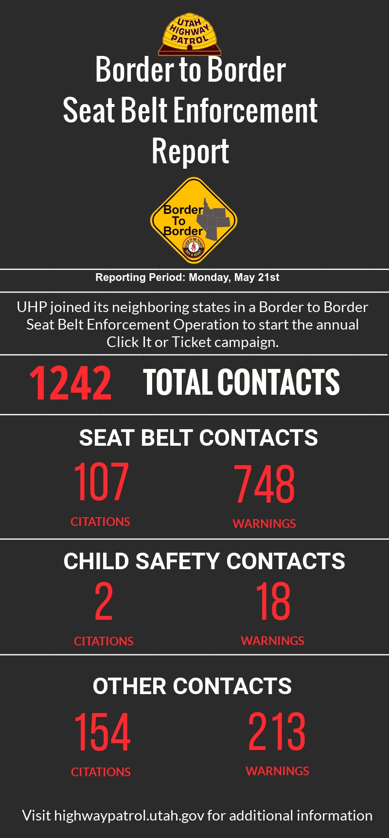Infographic with results from UHP's border to border seat belt operation: 1242 total contacts, 107 seat belt citations, 748 seat belt warnings, 2 child seat cites, 18 warnings, other contacts - 154 citations, 213 warnings