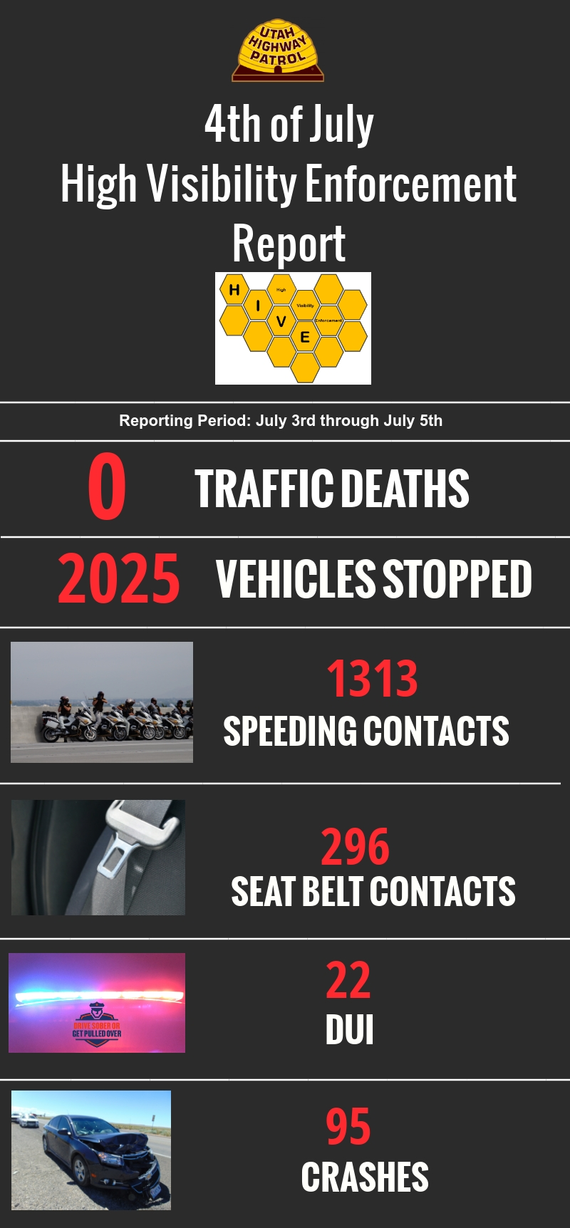 Report on high visibility enforcement conducted by UHP for the 4th of July. Total Enforcement Stops: 1833 Speeding Violations: 1078 Seatbelt Violations: 255 DUI: 15 CMV Enforcement Stops: 58 CMV Inspection Stops: 53 Total Crashes: 91 Total Injury Crashes: 11 Motorist Assists: 467 Total Arrest(including Misd and Felony): 35