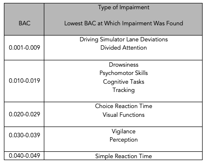 Chart showing the type of impairment and lowest BAC at which impairment was found as related to driving related skills. As low as .001, driving simulator showed lane deviations and divided attention.