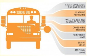 Image showing the safety features of school buses