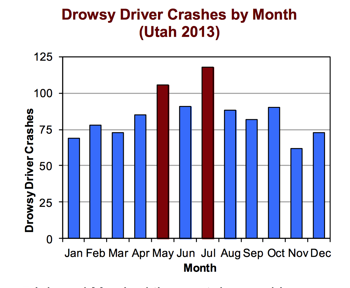Unique Drowsy Driving  DPS  Highway Safety