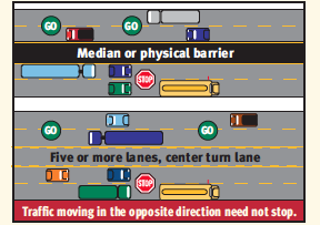 Illustration showing when cars must stop for school buses on roads with medians or center lanes