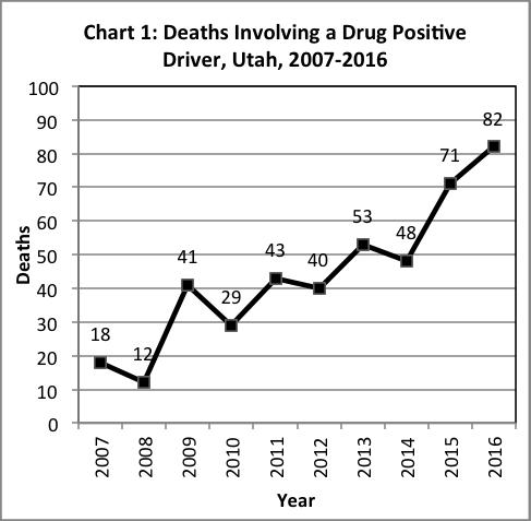 Deaths involving a drug positive driver, Utah 2011-2017