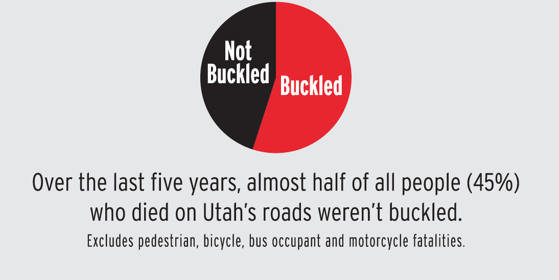 Infographic - unbuckled and buckled fatalities