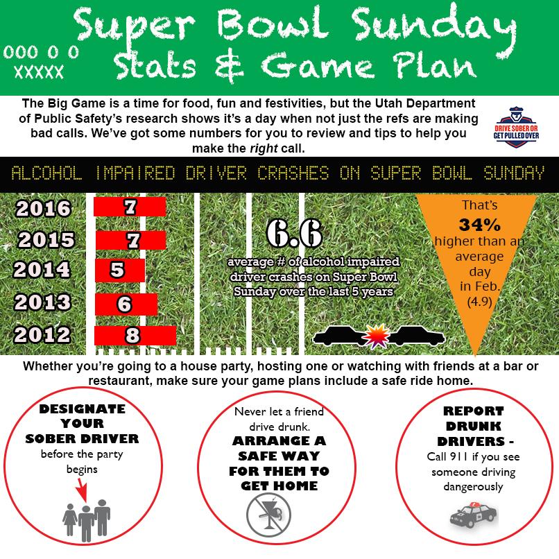 Alcohol related crashes increase in Utah on Super Bowl Sunday