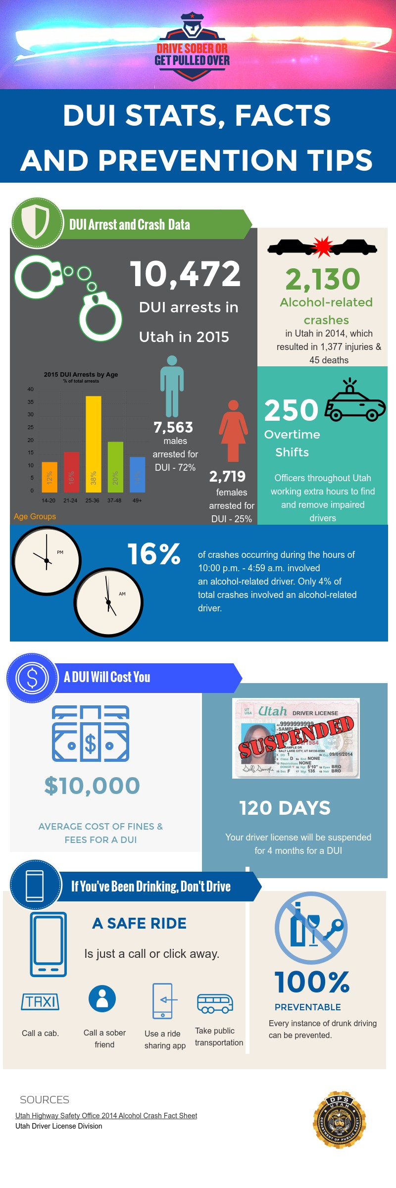 Infographic with information about DUI arrests, stats, crashes and prevention tips