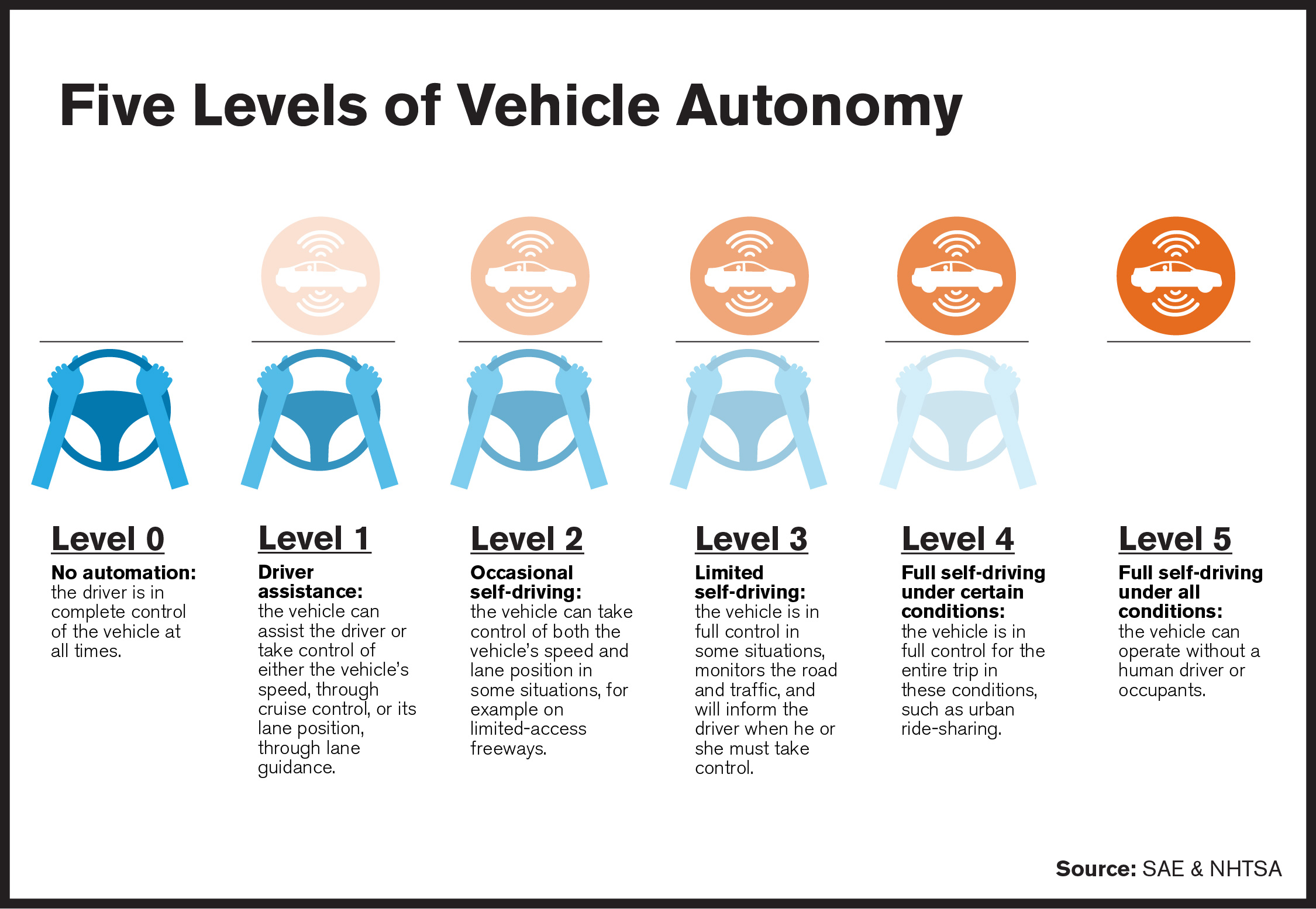 Graphic showing the five levels of autonomy of cars