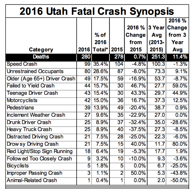 2016 Utah Fatal Crash Synopsis