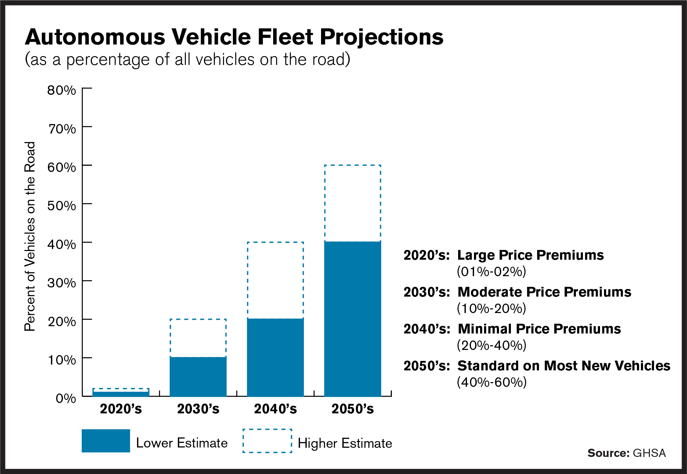 Graphic showing the projection of autonomous vehicles in the US