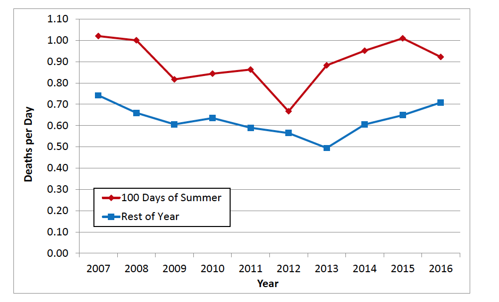 Graph showing trend of traffic deaths over 100 deadly days of summer in Utah 2007-2016