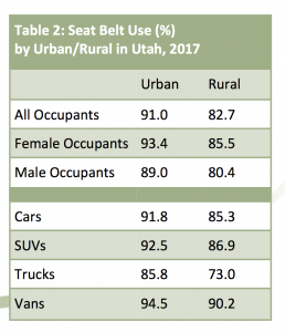 Charts showing urban vs. rural seat belt use in Utah by gender and vehicle type