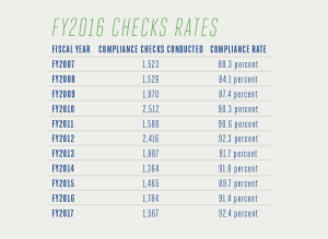 FY2017 represented the EASY alcohol compliance check program's eleventh year. During the year, several agencies went through restructuring and, as a result, the EASY compliance checks were not as consistent as in past years. 20 percent of the 30 participating agencies only completed three compliance checks. Despite the number of checks remaining low at 1,567 retail compliance checks, FY2017 totals showed a slight increase in overall compliance (pass) rates, from 91.4 percent in FY2016 to 92.4 percent currently.