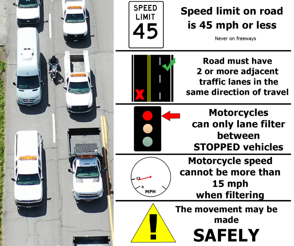 Image shows a motorcycle lane filtering between stopped cars and includes text about the conditions under which lane filtering are legal.