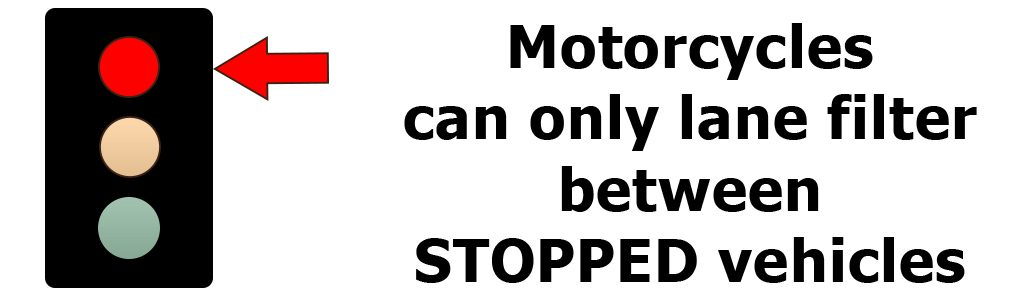 Motorcycles can only lane filter between stopped vehicles.
