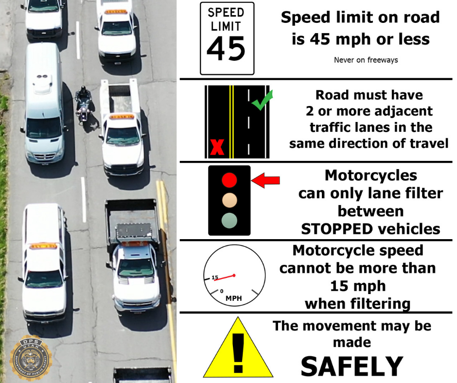 Photo shows a motorcycle lane filtering and then includes text that tells the specific conditions under which a motorcycle may legal lane filter.